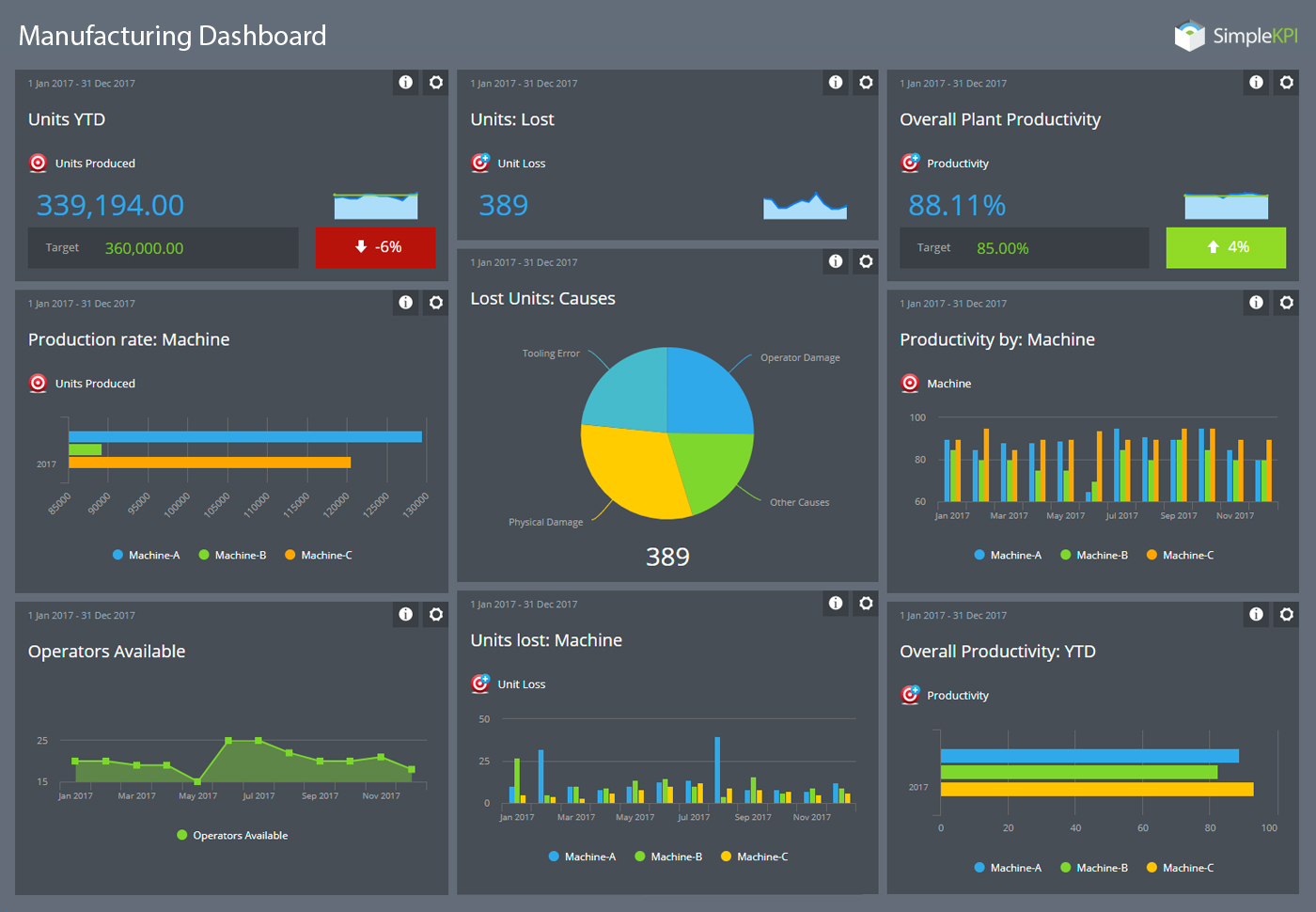 KPI Dashboards A Comprehensive Guide With Examples SimpleKPI - Performance metrics dashboard template