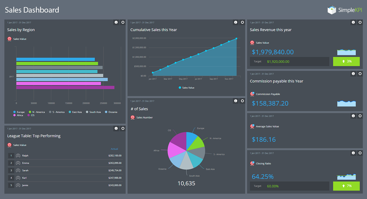 An example of a Sales Dashboard displaying sales orientated KPIs